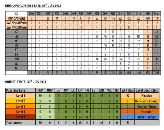 Stats 30 July 2014